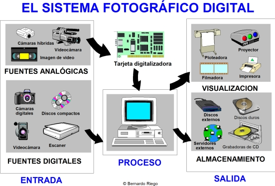sistema fotografico digital